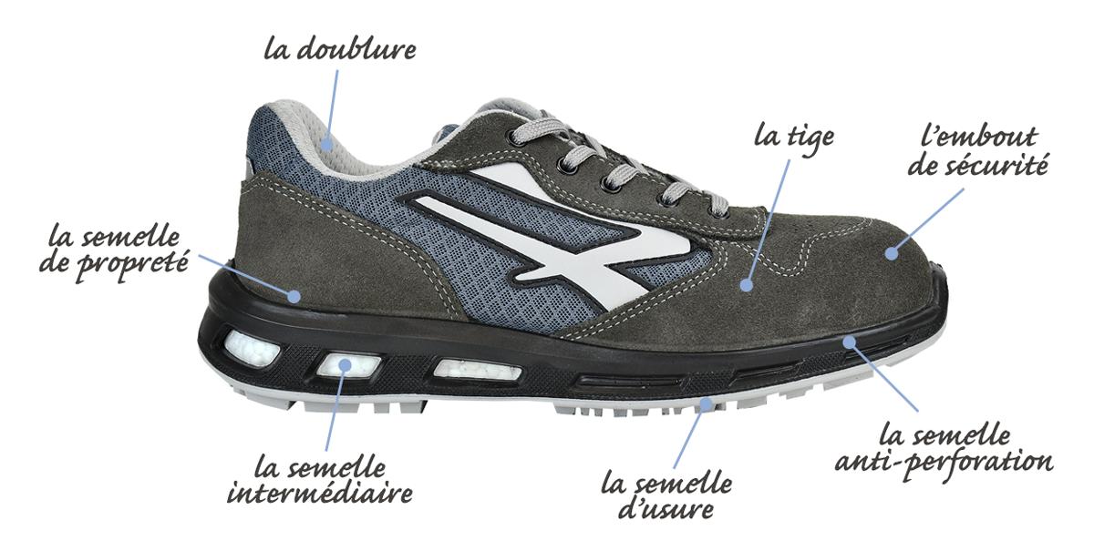 schéma composition chaussure de sécurité