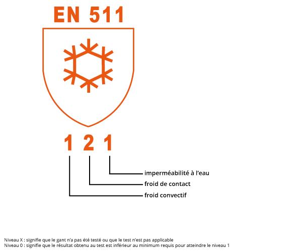 marquage gant anti froid en 511